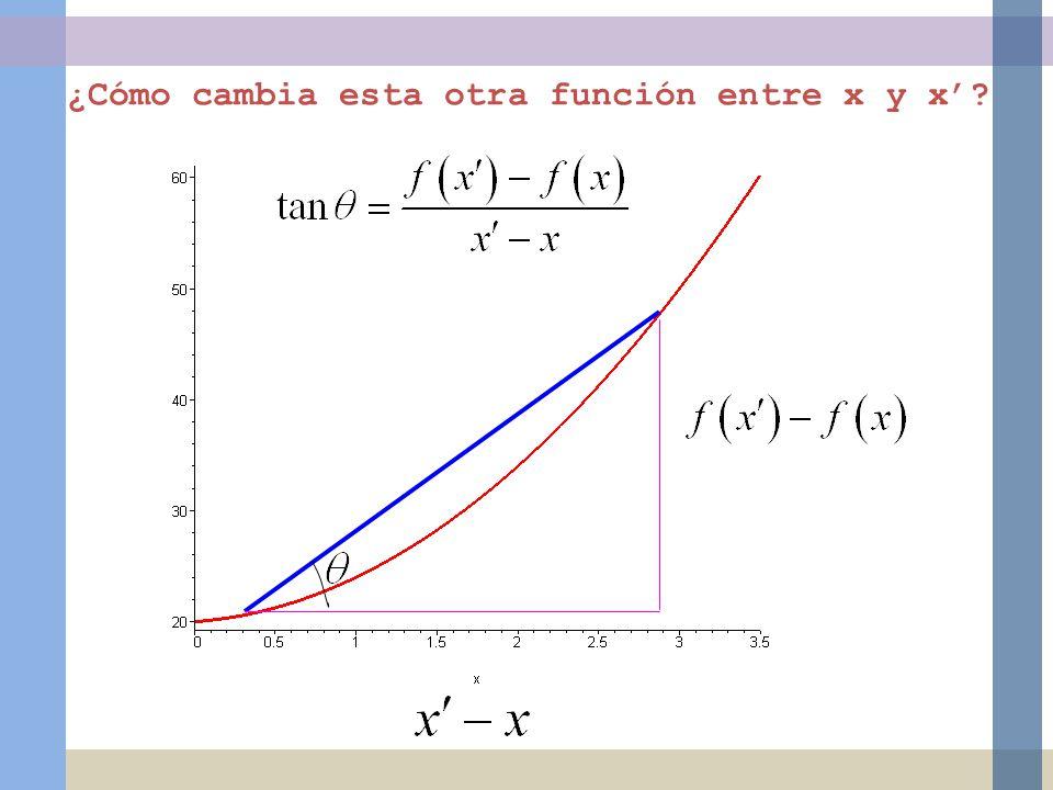 ¿Cómo cambia esta otra función entre x y x?