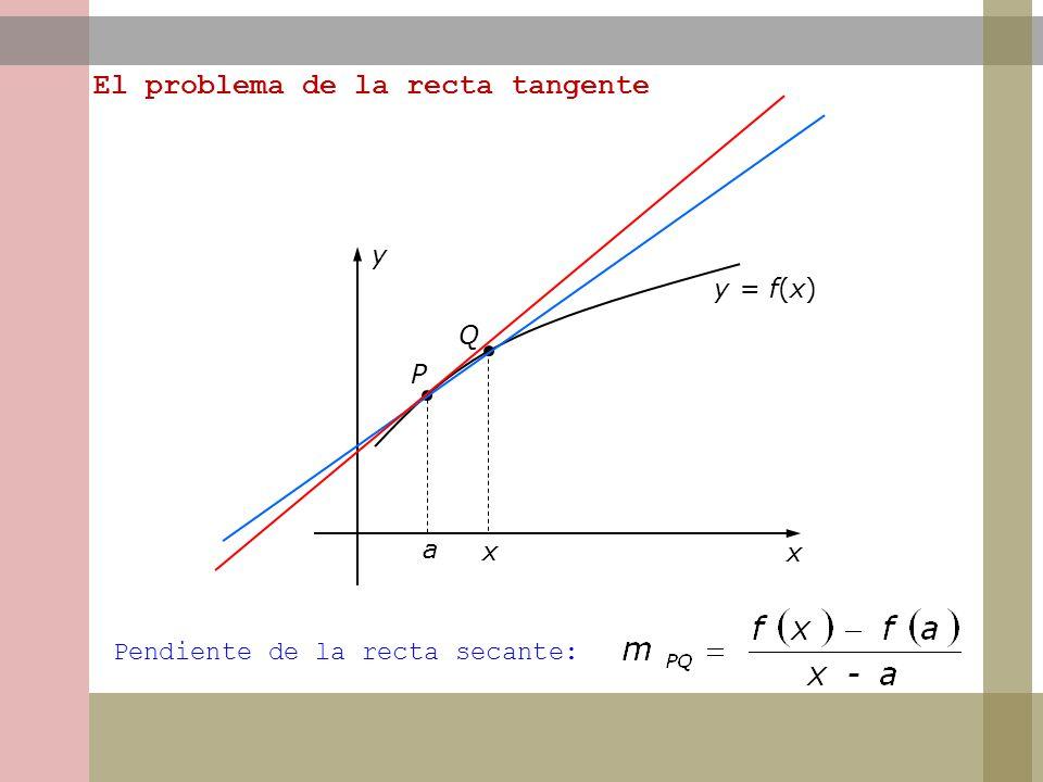 a x y y = f(x) P Q x Pendiente de la recta secante: El problema de la recta tangente