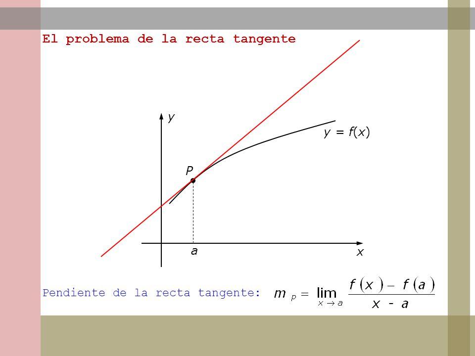 a x y y = f(x) P El problema de la recta tangente Pendiente de la recta tangente: