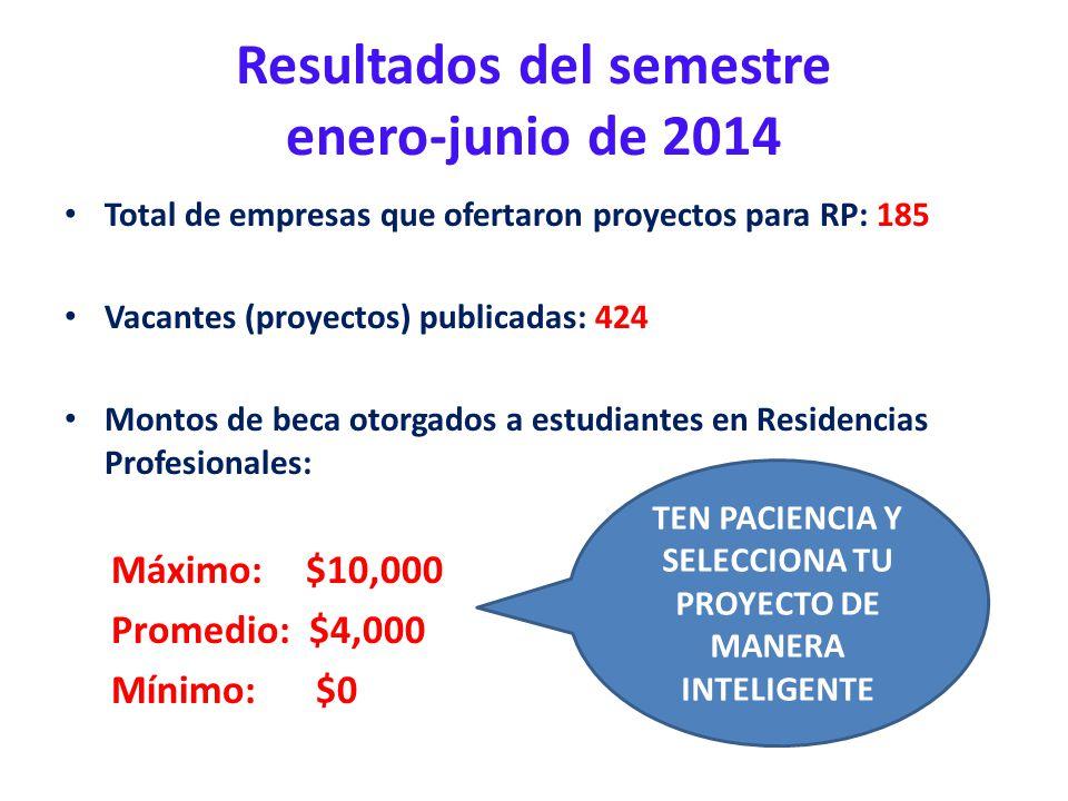 Resultados del semestre enero-junio de 2014 Total de empresas que ofertaron proyectos para RP: 185 Vacantes (proyectos) publicadas: 424 Montos de beca
