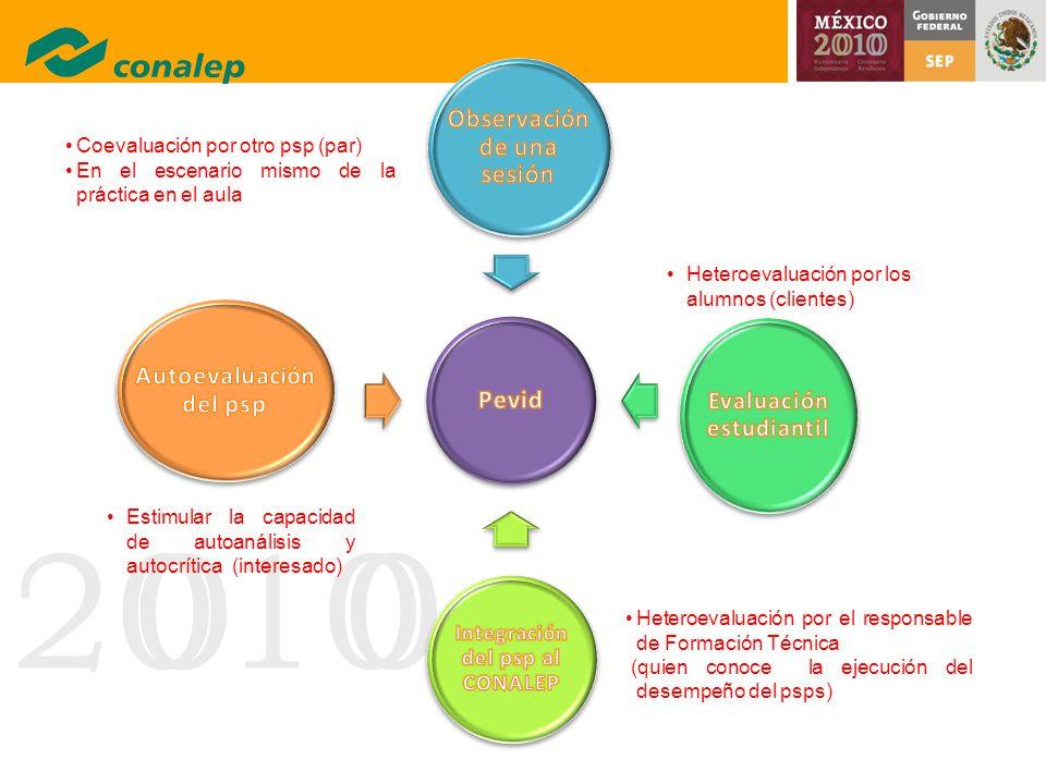 20100 Coevaluación por otro psp (par) En el escenario mismo de la práctica en el aula Heteroevaluación por los alumnos (clientes) Heteroevaluación por