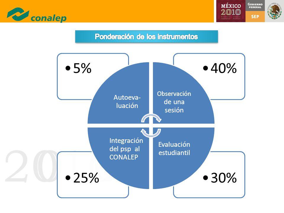 20100 30%25% 40%5% Autoeva- luación Observación de una sesión Evaluación estudiantil Integración del psp al CONALEP
