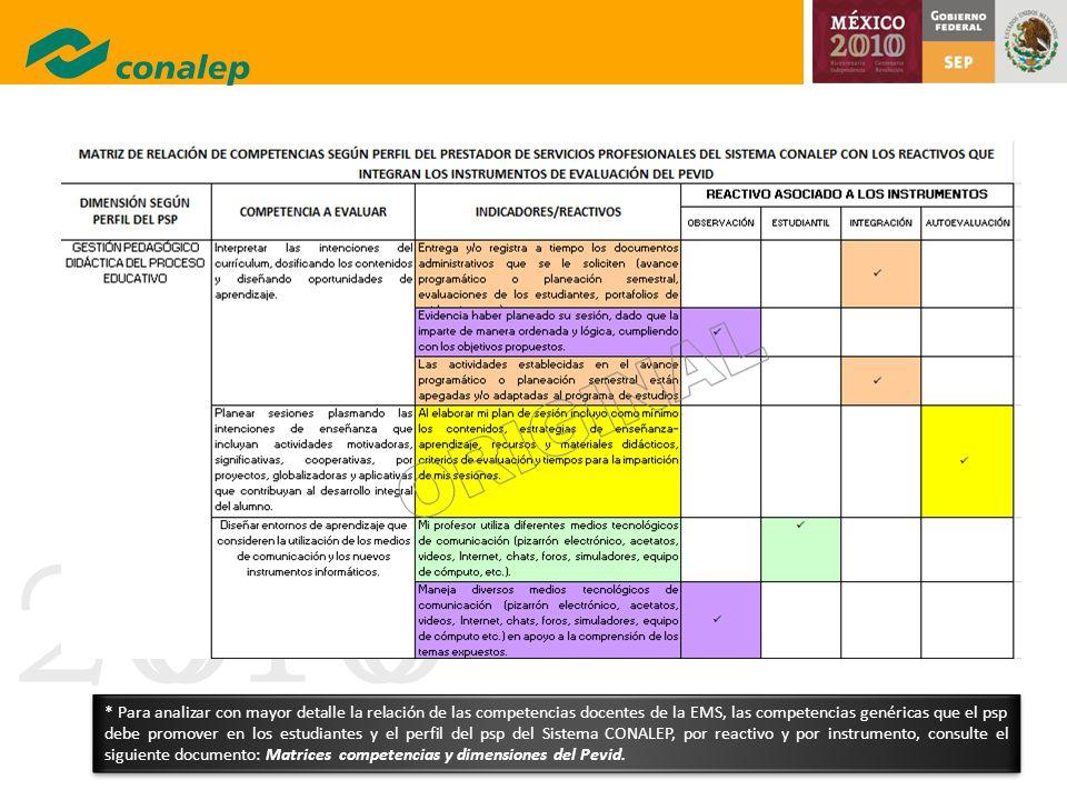 20100 * Para analizar con mayor detalle la relación de las competencias docentes de la EMS, las competencias genéricas que el psp debe promover en los
