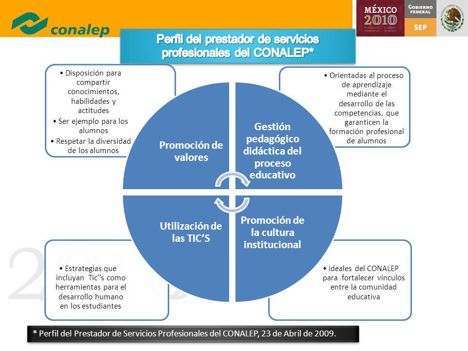 20100 Ideales del CONALEP para fortalecer vínculos entre la comunidad educativa Estrategias que incluyan Tics como herramientas para el desarrollo hum