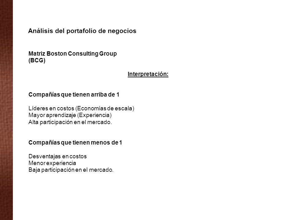 Matriz Boston Consulting Group (BCG) Interpretación: Compañías que tienen arriba de 1 Líderes en costos (Economías de escala) Mayor aprendizaje (Exper