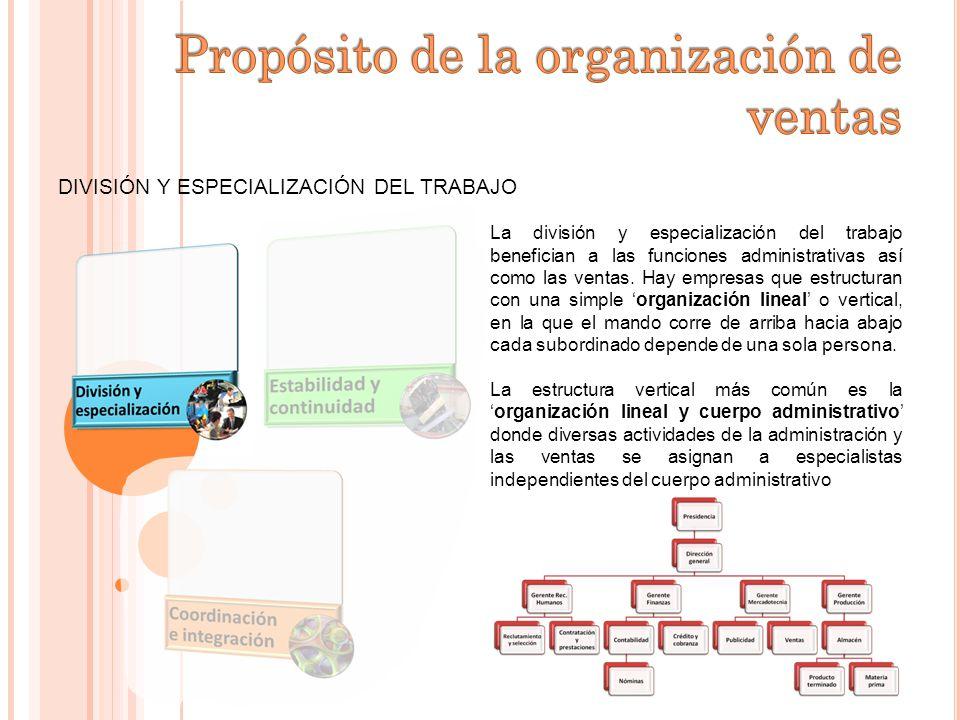 DIVISIÓN Y ESPECIALIZACIÓN DEL TRABAJO La división y especialización del trabajo benefician a las funciones administrativas así como las ventas. Hay e