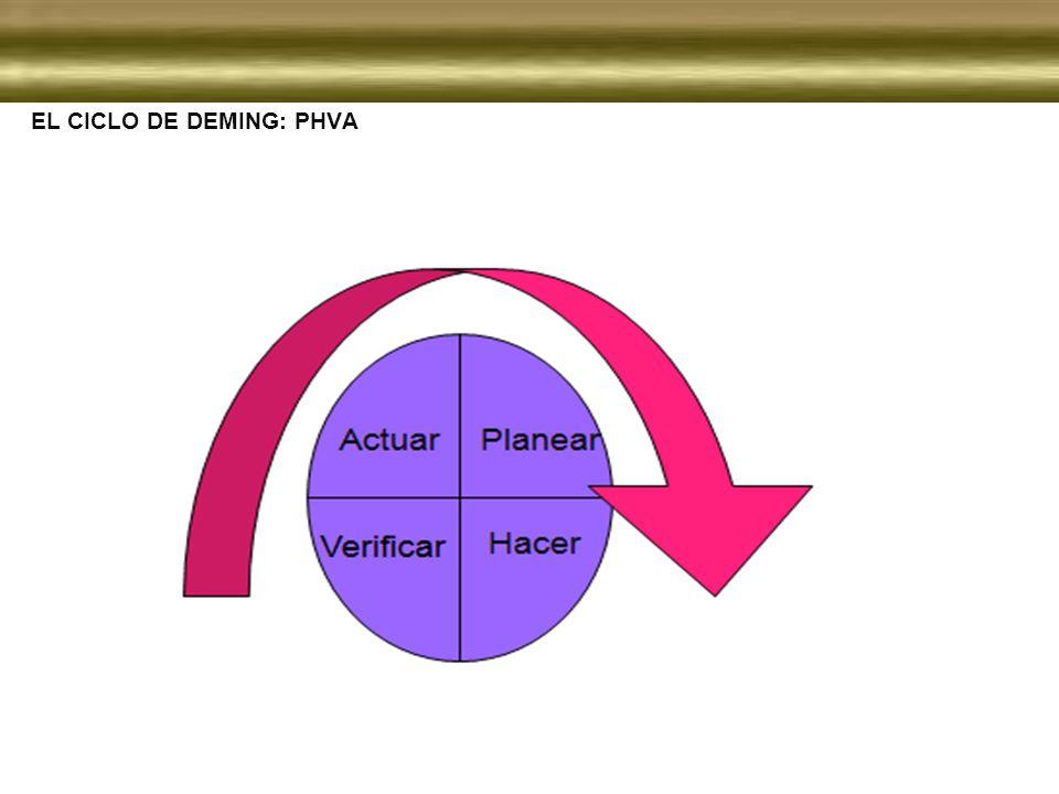 EL CICLO DE DEMING: PHVA
