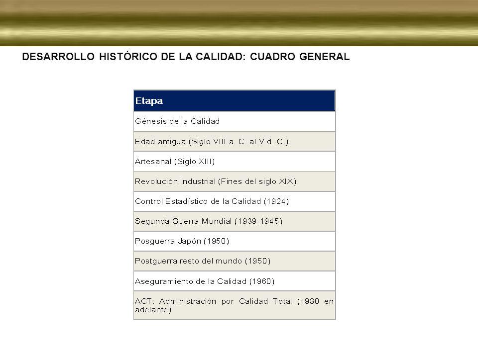 DESARROLLO HISTÓRICO DE LA CALIDAD: CUADRO GENERAL