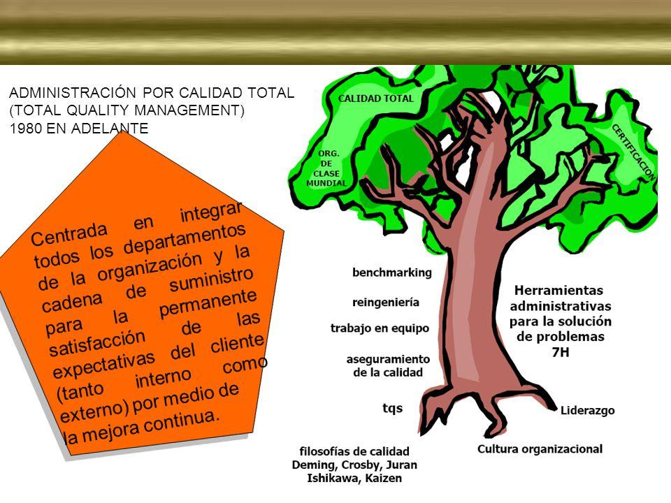 ADMINISTRACIÓN POR CALIDAD TOTAL (TOTAL QUALITY MANAGEMENT) 1980 EN ADELANTE