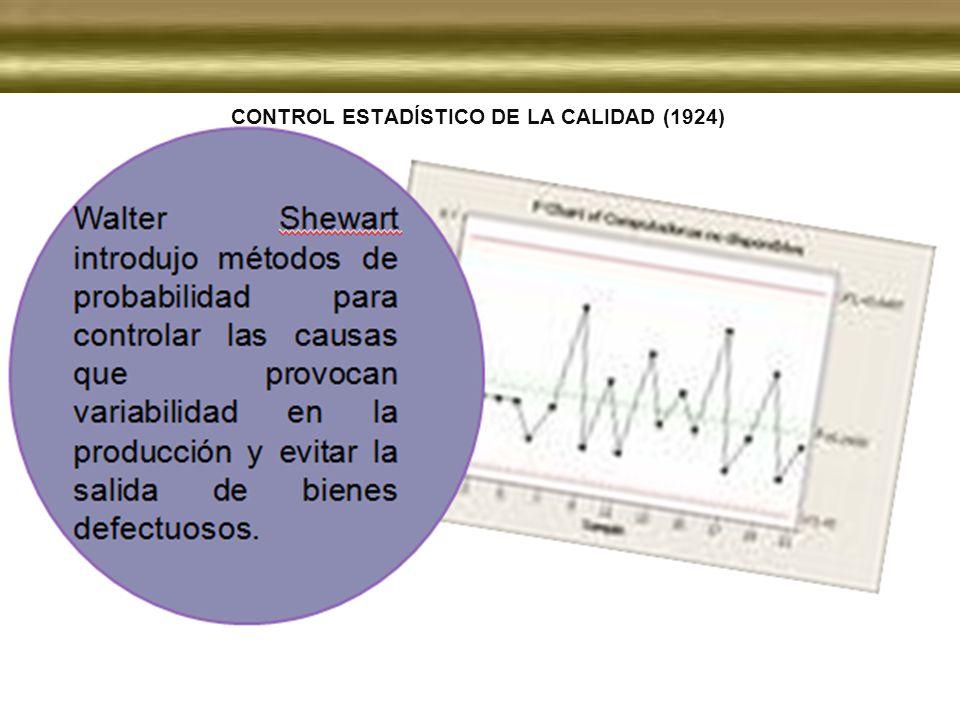 CONTROL ESTADÍSTICO DE LA CALIDAD (1924)