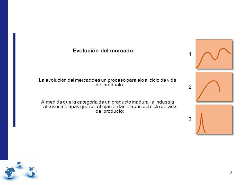 2 Evolución del mercado La evolución del mercado es un proceso paralelo al ciclo de vida del producto.