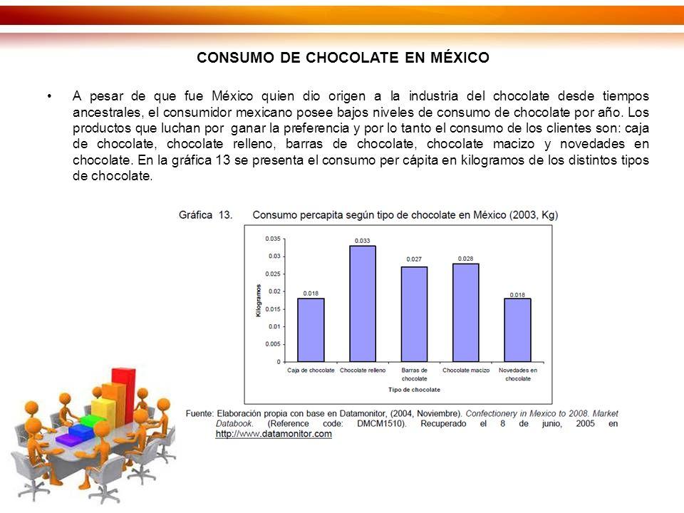 CONSUMO DE CHOCOLATE EN MÉXICO A pesar de que fue México quien dio origen a la industria del chocolate desde tiempos ancestrales, el consumidor mexicano posee bajos niveles de consumo de chocolate por año.