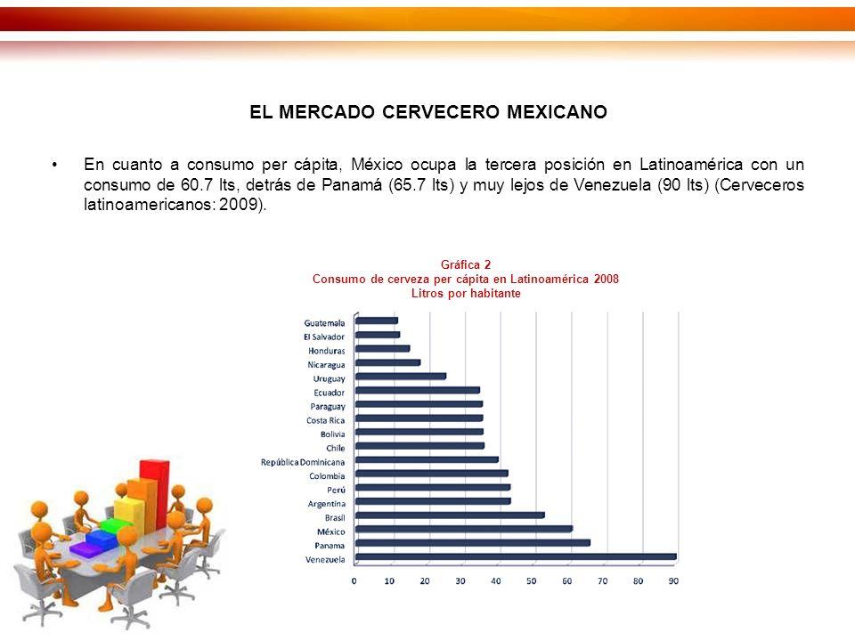 EL MERCADO CERVECERO MEXICANO En cuanto a consumo per cápita, México ocupa la tercera posición en Latinoamérica con un consumo de 60.7 lts, detrás de Panamá (65.7 lts) y muy lejos de Venezuela (90 lts) (Cerveceros latinoamericanos: 2009).