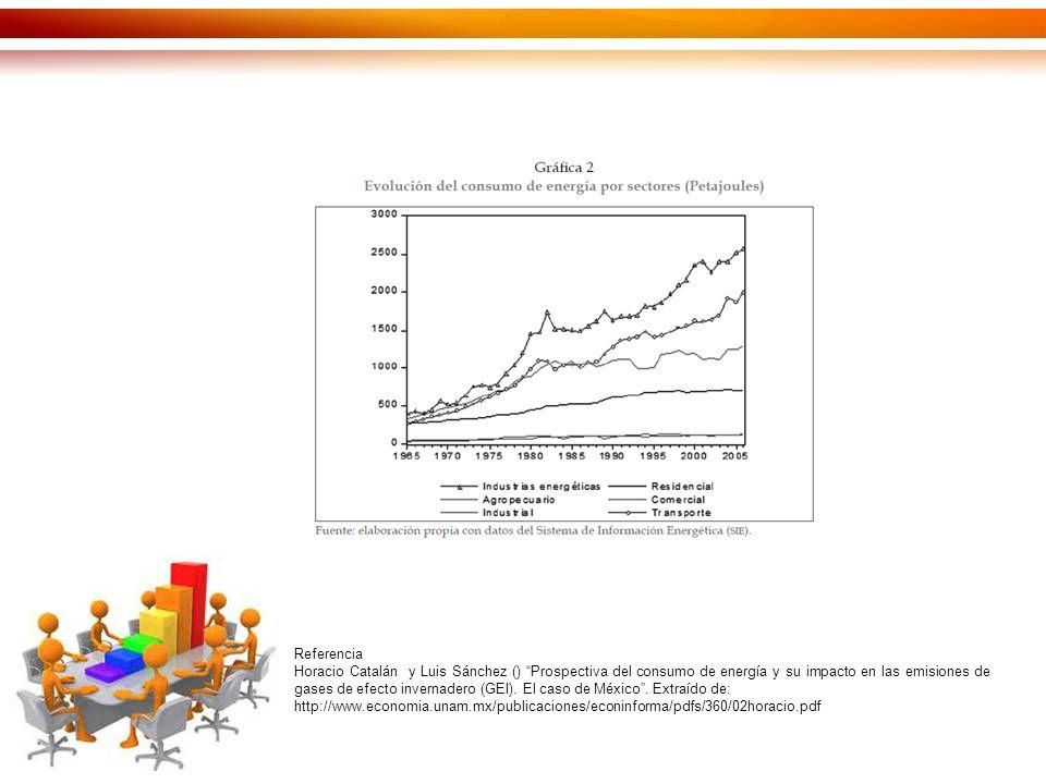 Referencia Horacio Catalán y Luis Sánchez () Prospectiva del consumo de energía y su impacto en las emisiones de gases de efecto invernadero (GEI).