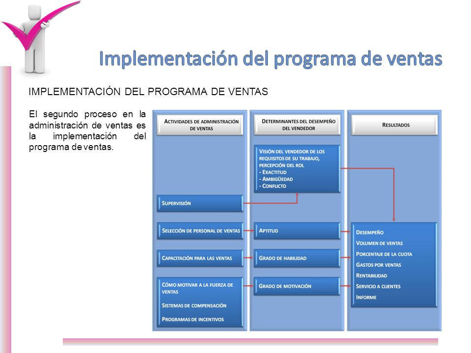 IMPLEMENTACIÓN DEL PROGRAMA DE VENTAS El implantar un programa de ventas requiere de comprender ciertas políticas y procedimientos.