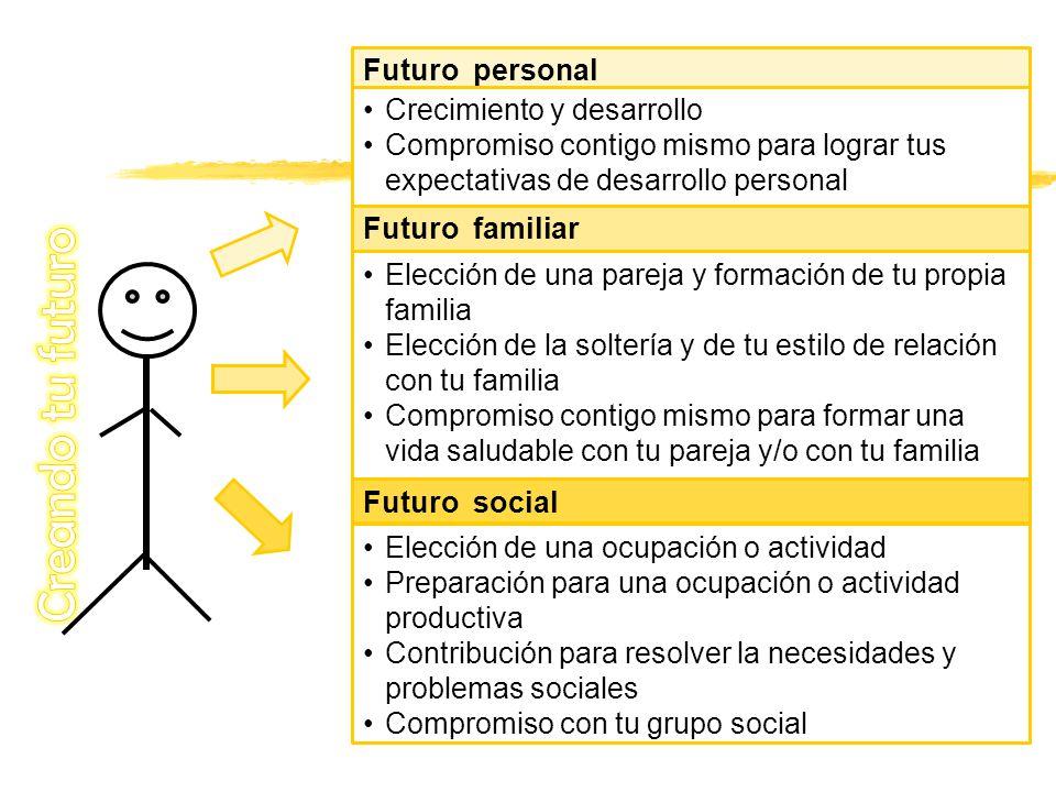 Futuro personal Crecimiento y desarrollo Compromiso contigo mismo para lograr tus expectativas de desarrollo personal Futuro familiar Elección de una