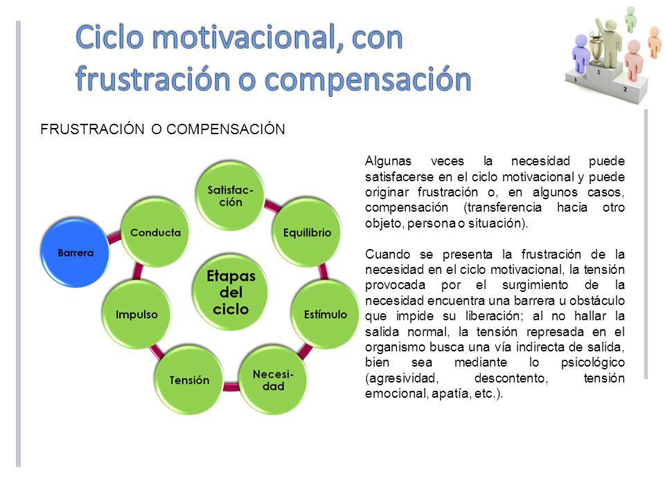 FRUSTRACIÓN O COMPENSACIÓN Algunas veces la necesidad puede satisfacerse en el ciclo motivacional y puede originar frustración o, en algunos casos, compensación (transferencia hacia otro objeto, persona o situación).