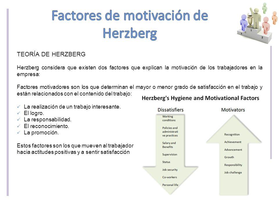 TEORÍA DE HERZBERG Herzberg considera que existen dos factores que explican la motivación de los trabajadores en la empresa: Factores motivadores son los que determinan el mayor o menor grado de satisfacción en el trabajo y están relacionados con el contenido del trabajo: La realización de un trabajo interesante.