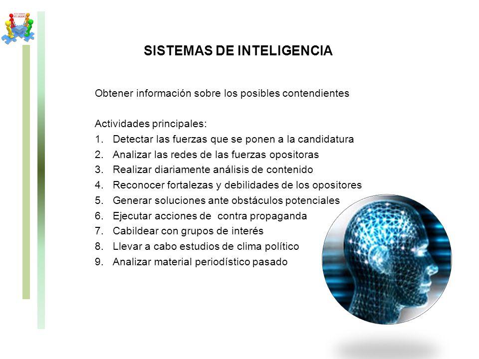 SISTEMAS DE INTELIGENCIA Obtener información sobre los posibles contendientes Actividades principales: 1.Detectar las fuerzas que se ponen a la candid