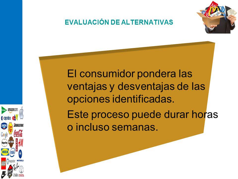 EVALUACIÓN DE ALTERNATIVAS El consumidor pondera las ventajas y desventajas de las opciones identificadas. Este proceso puede durar horas o incluso se