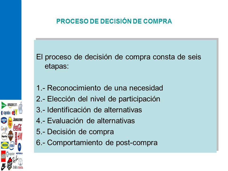 PROCESO DE DECISIÓN DE COMPRA El proceso de decisión de compra consta de seis etapas: 1.- Reconocimiento de una necesidad 2.- Elección del nivel de pa