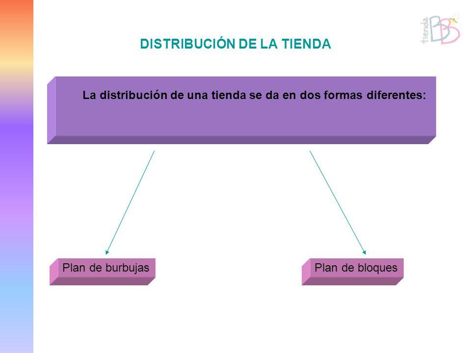 DISTRIBUCIÓN DE LA TIENDA La distribución de una tienda se da en dos formas diferentes: Plan de burbujasPlan de bloques