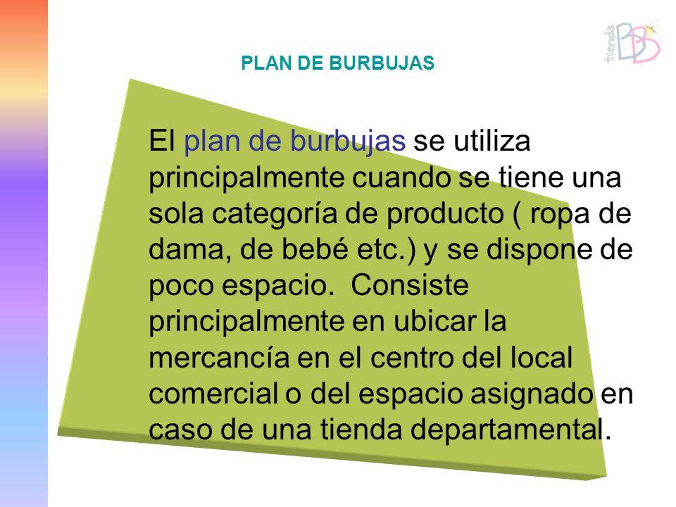 PLAN DE BURBUJAS El plan de burbujas se utiliza principalmente cuando se tiene una sola categoría de producto ( ropa de dama, de bebé etc.) y se dispo