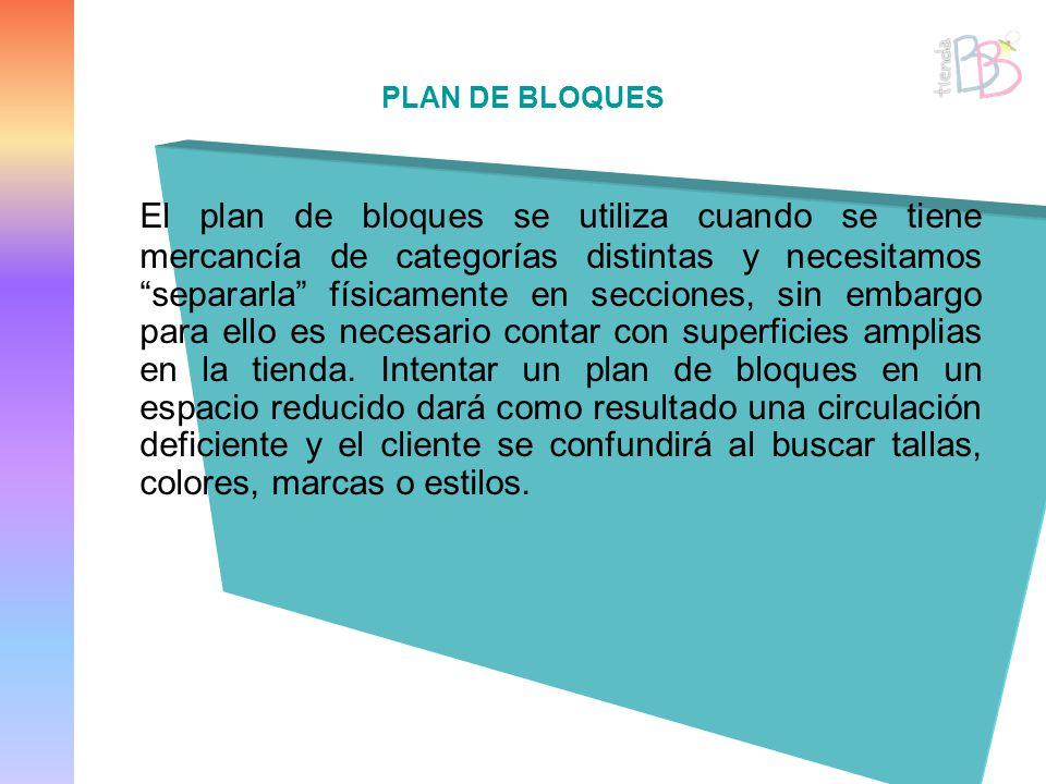 PLAN DE BLOQUES El plan de bloques se utiliza cuando se tiene mercancía de categorías distintas y necesitamos separarla físicamente en secciones, sin