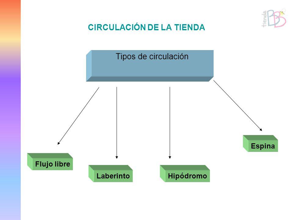 CIRCULACIÓN DE LA TIENDA Tipos de circulación Flujo libre LaberintoHipódromo Espina