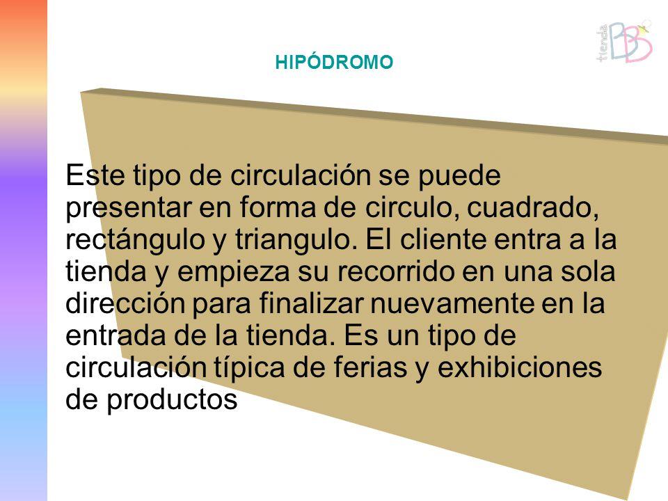 HIPÓDROMO Este tipo de circulación se puede presentar en forma de circulo, cuadrado, rectángulo y triangulo. El cliente entra a la tienda y empieza su