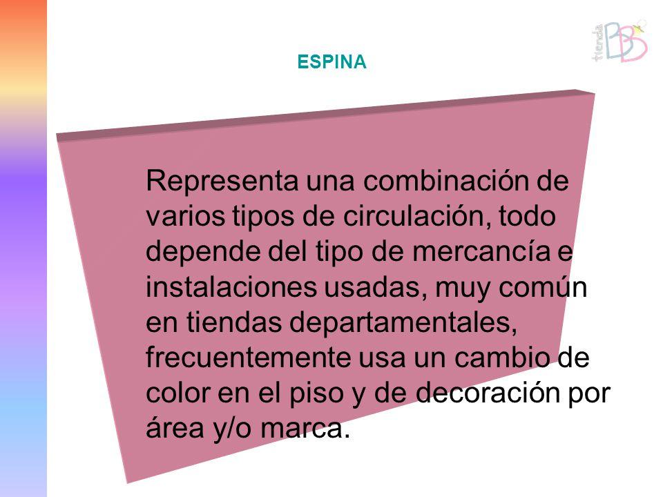 ESPINA Representa una combinación de varios tipos de circulación, todo depende del tipo de mercancía e instalaciones usadas, muy común en tiendas depa