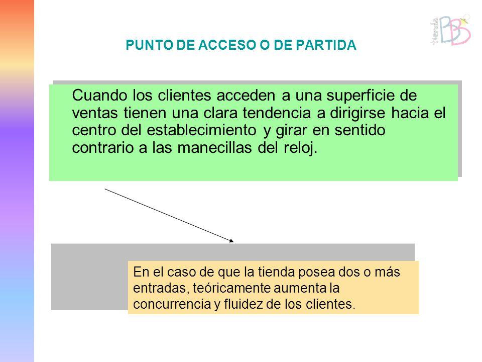 PUNTO DE ACCESO O DE PARTIDA Cuando los clientes acceden a una superficie de ventas tienen una clara tendencia a dirigirse hacia el centro del estable