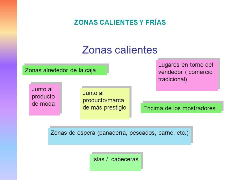 ZONAS CALIENTES Y FRÍAS Zonas calientes Zonas alrededor de la caja Lugares en torno del vendedor ( comercio tradicional) Encima de los mostradores Jun