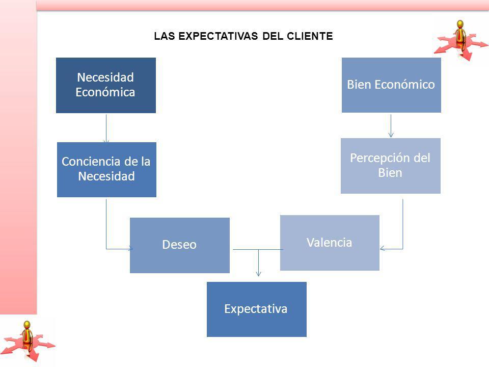 Necesidad Económica Conciencia de la Necesidad Deseo Valencia Percepción del Bien Bien Económico Expectativa LAS EXPECTATIVAS DEL CLIENTE