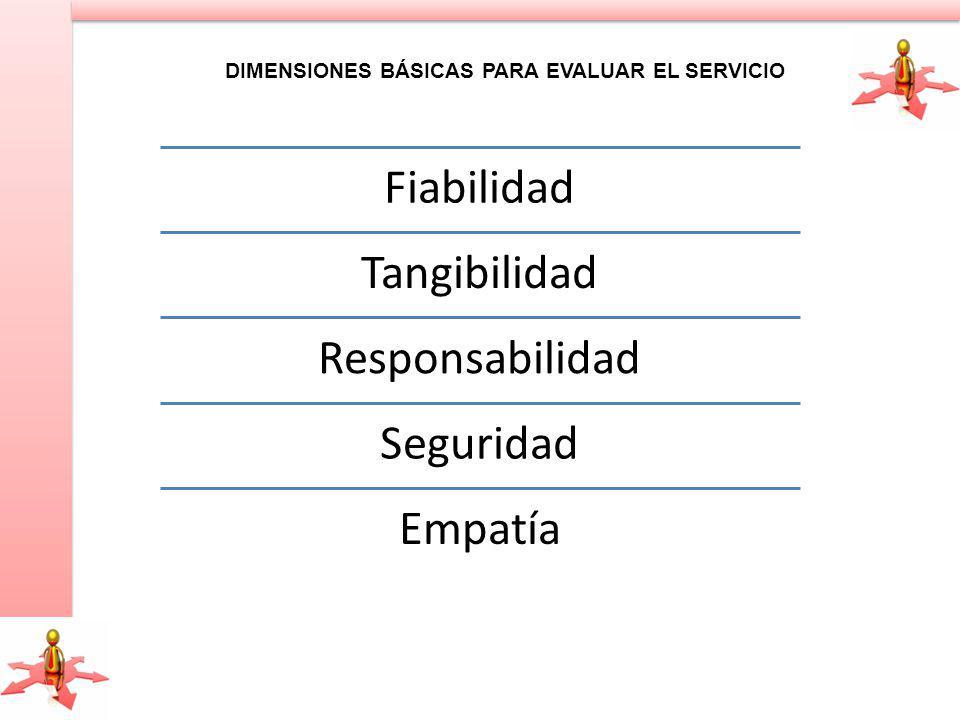 DIMENSIONES BÁSICAS PARA EVALUAR EL SERVICIO Fiabilidad Tangibilidad Responsabilidad Seguridad Empatía