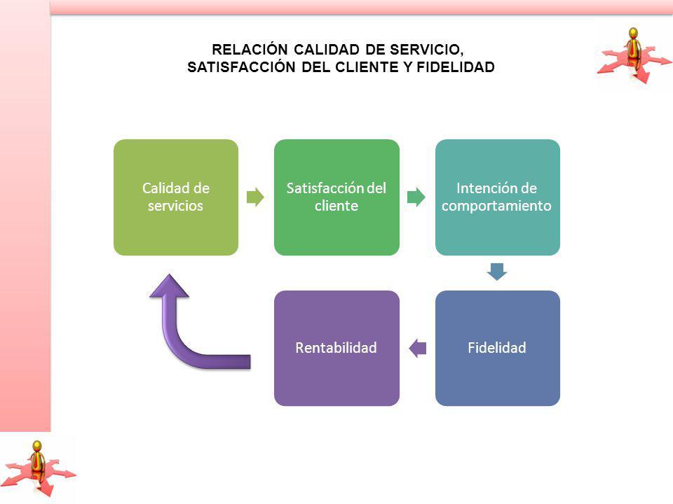RELACIÓN CALIDAD DE SERVICIO, SATISFACCIÓN DEL CLIENTE Y FIDELIDAD Calidad de servicios Satisfacción del cliente Intención de comportamiento FidelidadRentabilidad