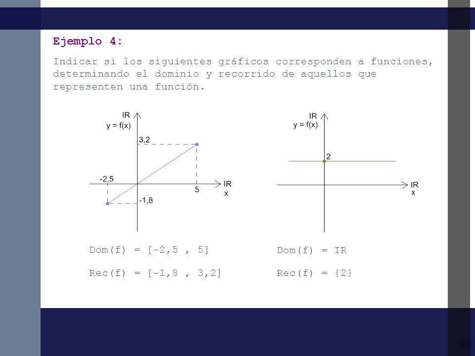 Indicar si los siguientes gráficos corresponden a funciones, determinando el dominio y recorrido de aquellos que representen una función. Ejemplo 4: D