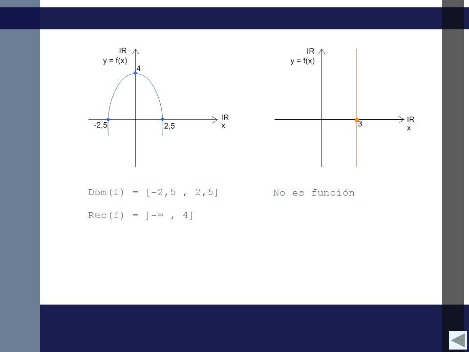 Dom(f) = [-2,5, 2,5] Rec(f) = ]-, 4] No es función