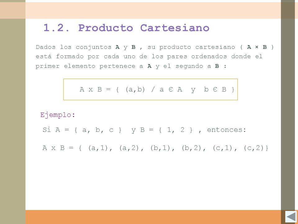 1.2. Producto Cartesiano Dados los conjuntos A y B, su producto cartesiano ( A × B ) está formado por cada uno de los pares ordenados donde el primer