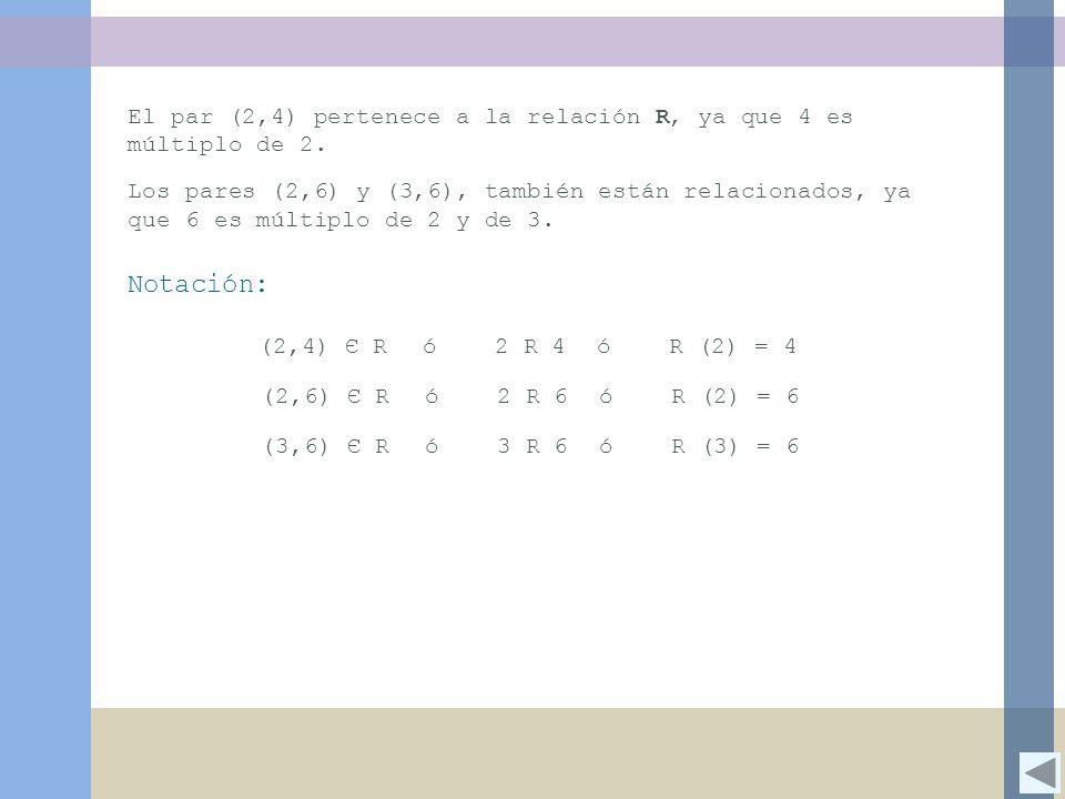 El par (2,4) pertenece a la relación R, ya que 4 es múltiplo de 2. Los pares (2,6) y (3,6), también están relacionados, ya que 6 es múltiplo de 2 y de