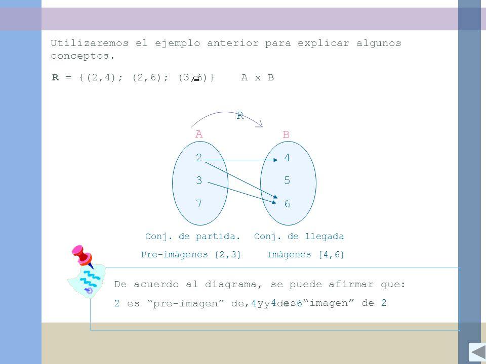Utilizaremos el ejemplo anterior para explicar algunos conceptos. R = {(2,4); (2,6); (3,6)} A x B 2 3 7 4 5 6 A B R Conj. de partida. Conj. de llegada