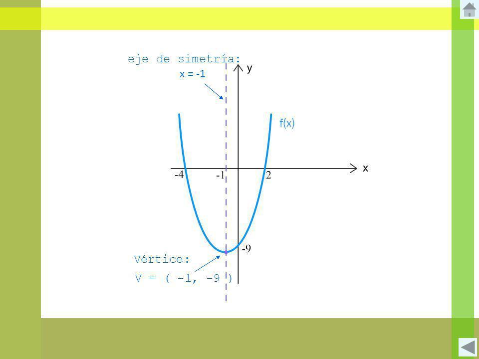 f(x) V = ( -1, -9 ) x = -1 eje de simetría: Vértice: