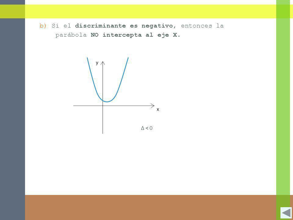b) Si el discriminante es negativo, entonces la parábola NO intercepta al eje X. Δ < 0