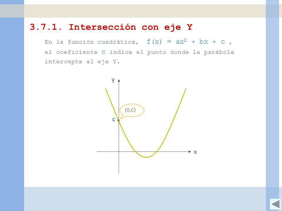 3.7.1. Intersección con eje Y En la función cuadrática, f(x) = ax 2 + bx + c, el coeficiente c indica el punto donde la parábola intercepta al eje Y.