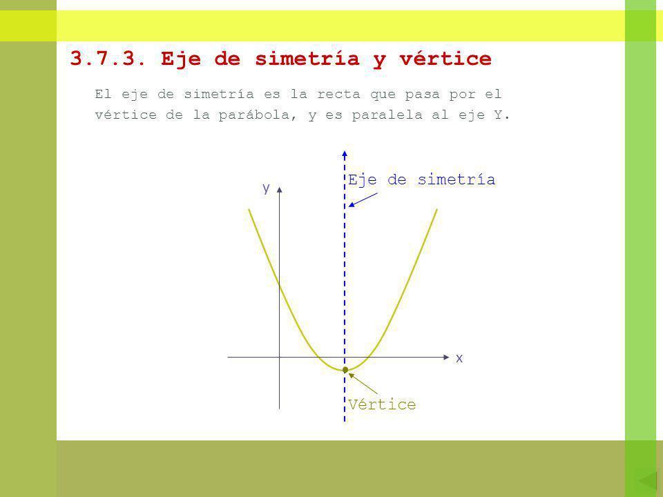 3.7.3. Eje de simetría y vértice El eje de simetría es la recta que pasa por el vértice de la parábola, y es paralela al eje Y. x y Eje de simetría Vé