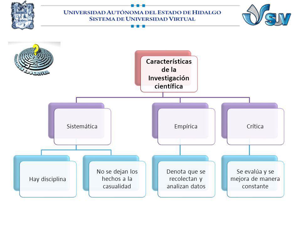 Características de la Investigación científica SistemáticaHay disciplina No se dejan los hechos a la casualidad Empírica Denota que se recolectan y an