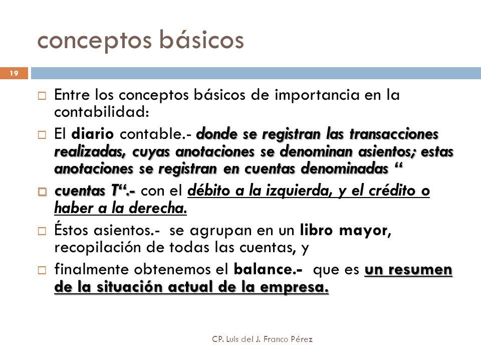 conceptos básicos 19 Entre los conceptos básicos de importancia en la contabilidad: donde se registran las transacciones realizadas, cuyas anotaciones