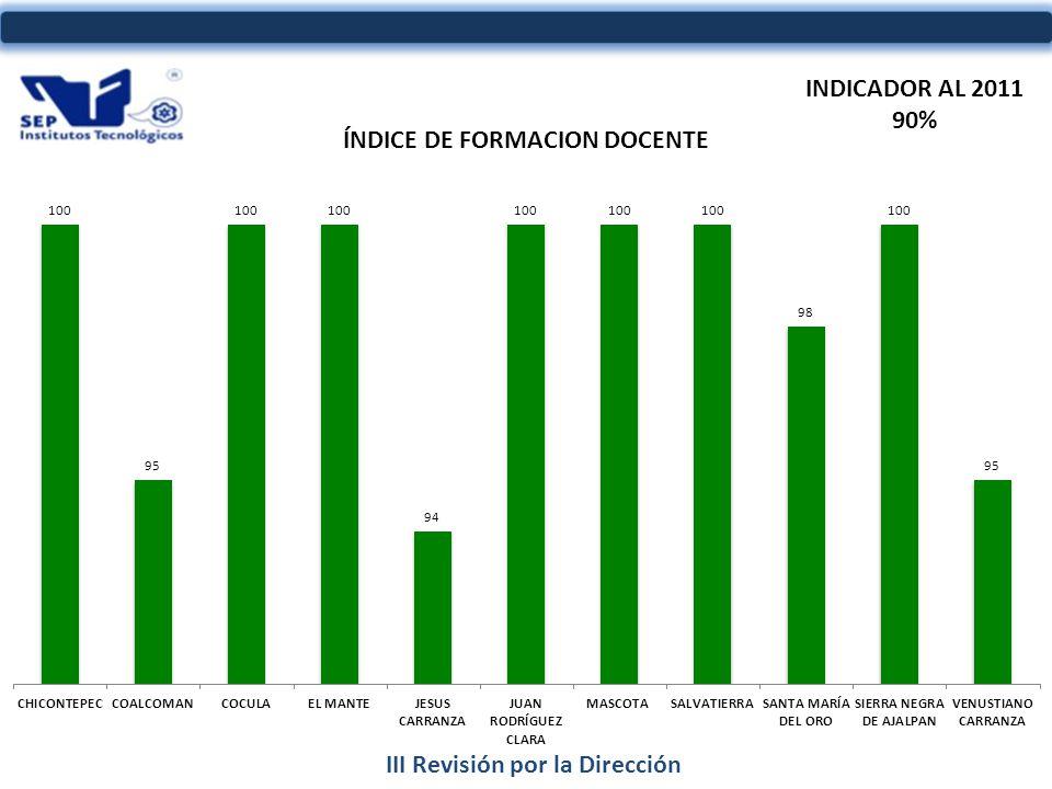 INDICADOR AL 2011 90%