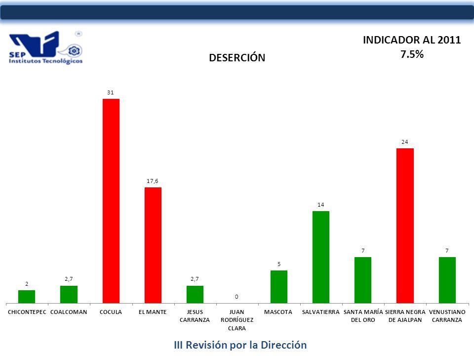 III Revisión por la Dirección INDICADOR AL 2011 7.5%