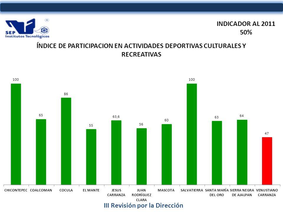 III Revisión por la Dirección INDICADOR AL 2011 50%